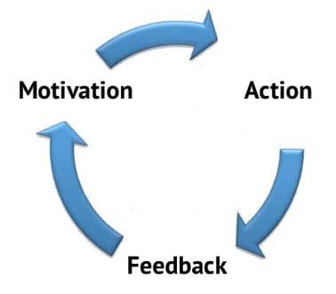 Gamification - איך תגמולים גורמים לנו לרצות להשתמש שוב במוצר