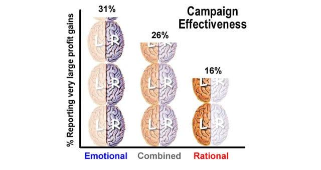שיווק ויראלי - רגשות גורמים לנו לשתף