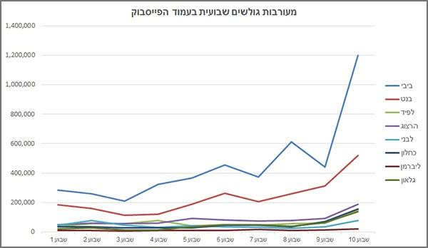מעורבות שבועית בפייסבוק בדפי הפוליטיקאים