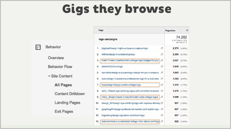 איזה לוגו משתמשים מחפשים באתר Fiverr