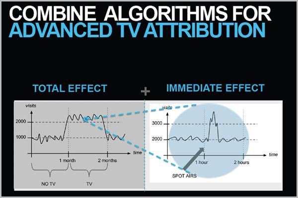 אלגוריתמים למדידת עלויות פרסום בטלויזיה