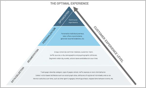 פירמידת חוויית המשתמש באתר