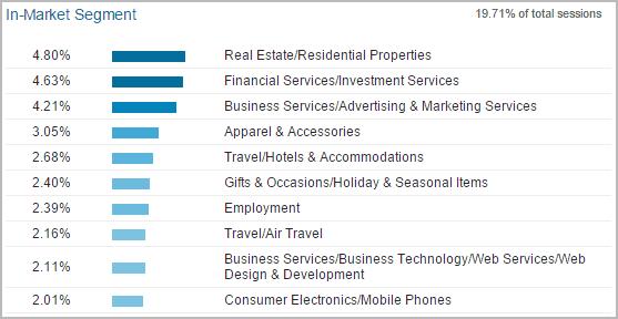מחקר לקוחות: תחומי עניין בתוך קטגוריה