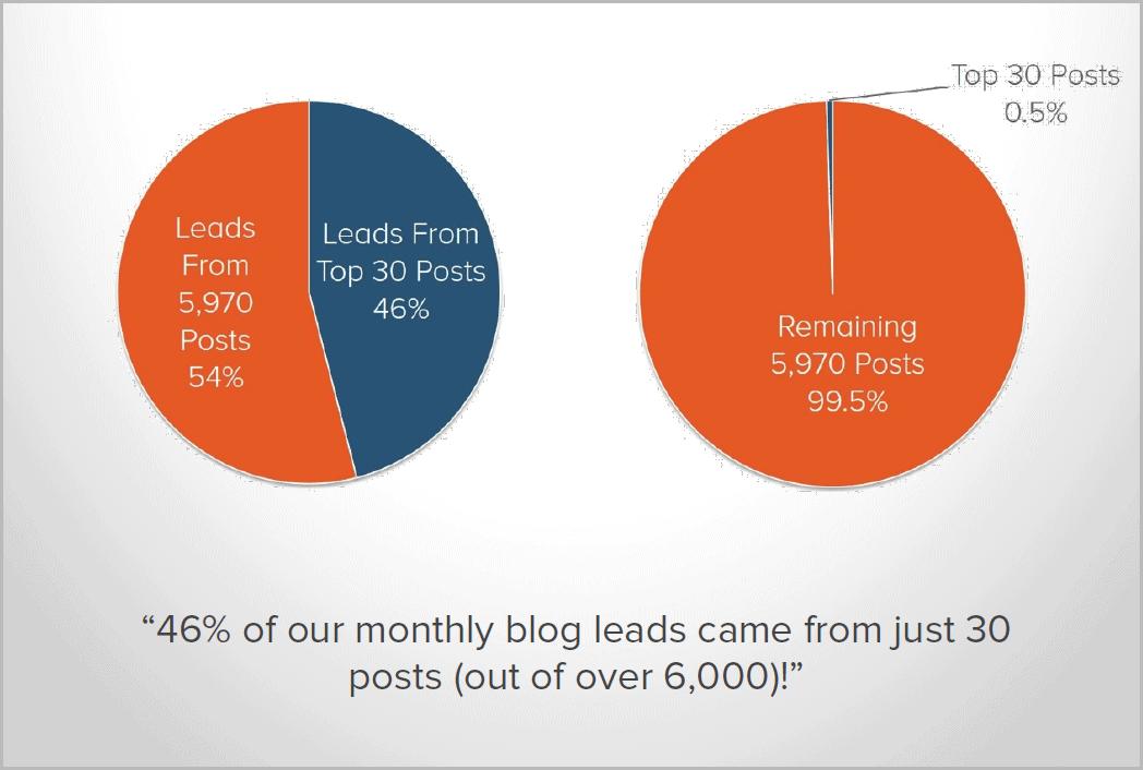 שיווק באמצעות תוכן: האיכות חשובה יותר מהכמות
