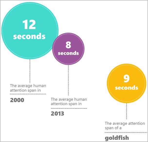 ממוצע זמן ריכוז באינטרנט